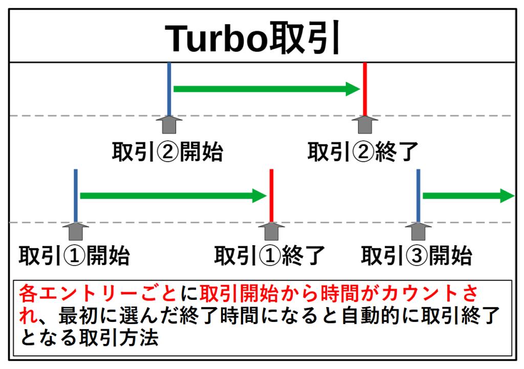 ハイローオーストラリアのTurbo取引イメージ